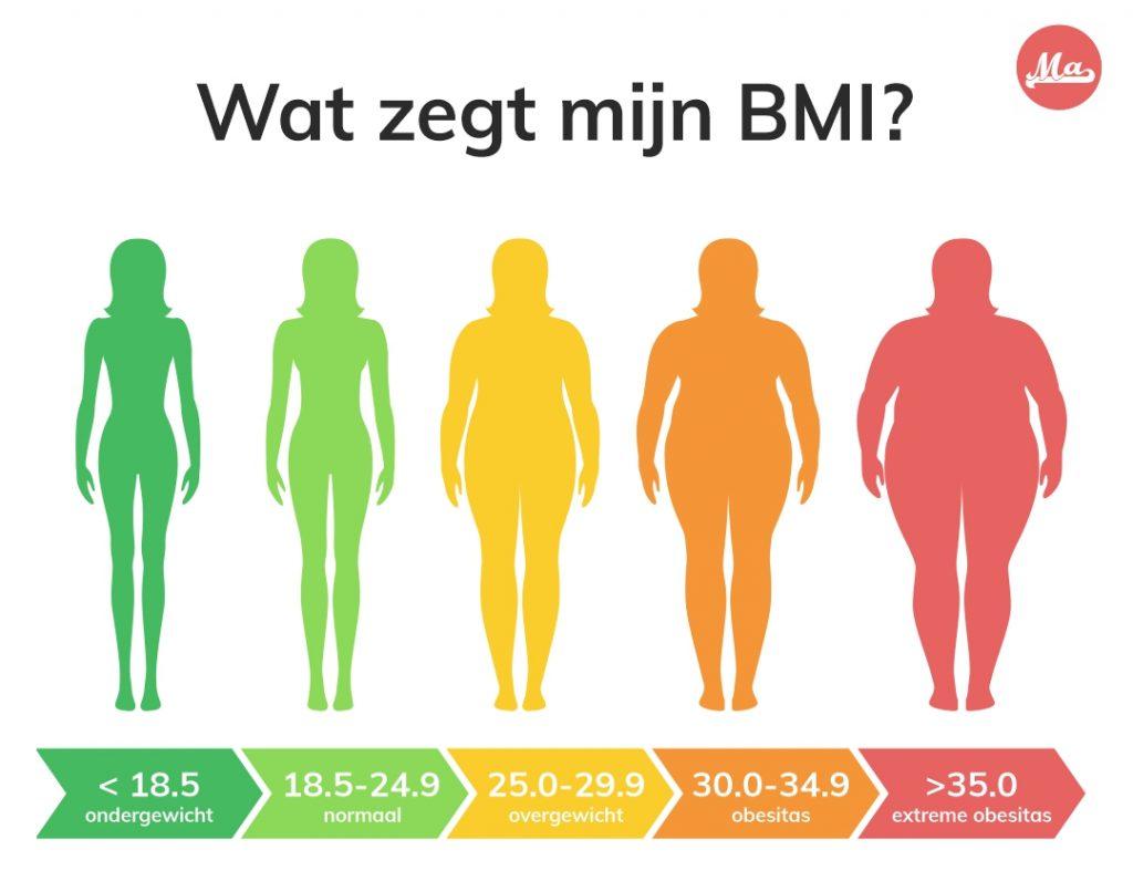 afslankstudioDenBosch_BMI-overzicht